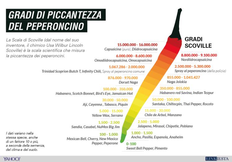 gradi_piccantezza